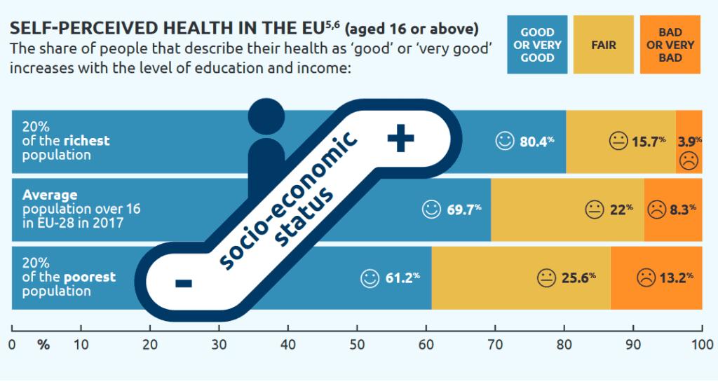 Grafika, kas parāda, ka 20% nabadzīgāko iedzīvotāju savu veselību vērtē kā ievērojami sliktāku nekā vidēji iedzīvotāji un 20% no bagātākajiem iedzīvotājiem